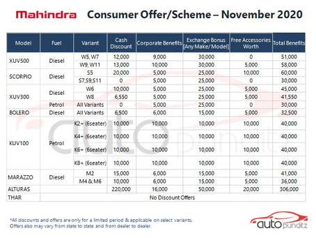 Offers on Mahindra Cars Models for November 2020