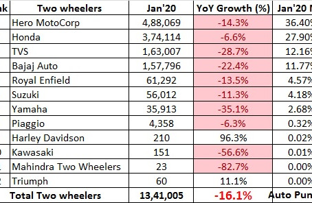 Two Wheeler Sales Snapshot – January 2020