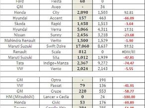 Indian Car Sales Figures – January 2013