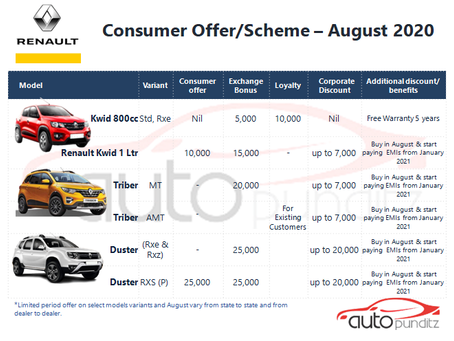 Offers on Renault Cars Models for August 2020
