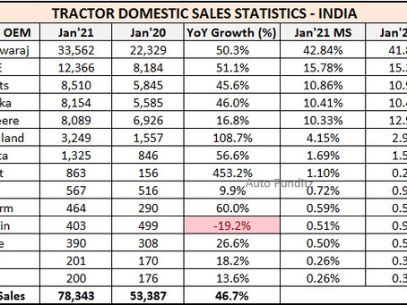 Tractor Sales Statistics for January 2021 – India