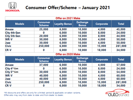 Offers on Honda Cars Models for January 2021