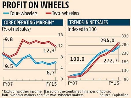 Two Wheeler OEMs much profitable than Car OEMS!
