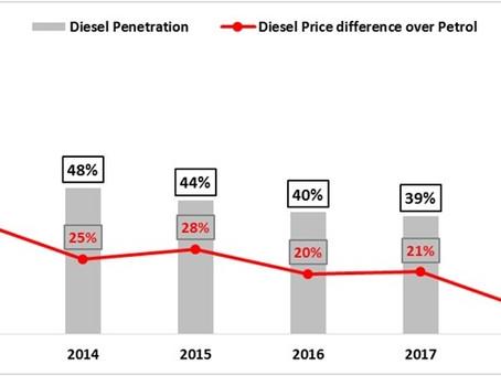 Diesel Cars Sales Trend – India