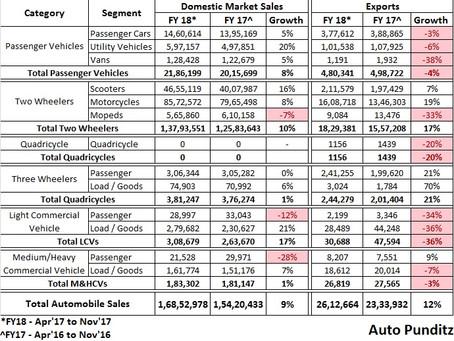 Indian Automotive Industry Snapshot – FY18