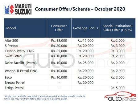 Discounts on Maruti Suzuki Models for October 2020