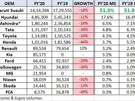 FY2020 Car Sales in India – Snapshot