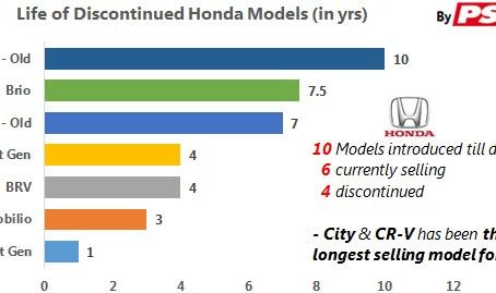 Product Lifecycle Analysis – Honda Cars India