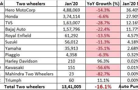 Indian 2 Wheeler Sales Figures – January 2020