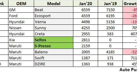 Top 10 Exported Vehicles of January 2020