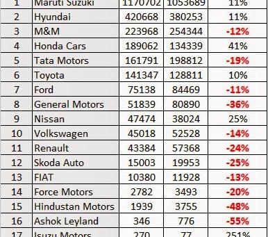 FY2014-15 Performance Snapshot – Cars & 2 Wheelers