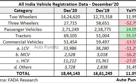 Vehicle Registration Statistics – December 2020