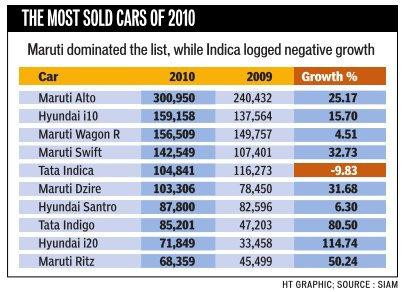 Top 10 Selling Cars of 2010 – India