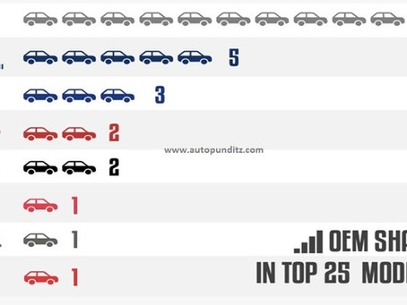 Top Selling Cars in India for 2020!
