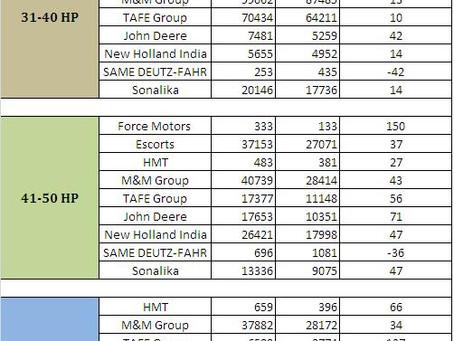 Tractor Sales – India (FY 2010-2011)