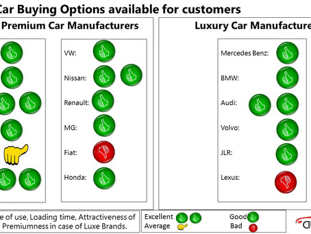 An Assessment of the Online Cars Sales Options in India