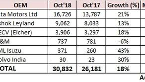 M&HCV Sales Snapshot – Oct'18