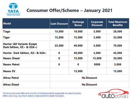 Offers on TATA Cars Models for January 2021