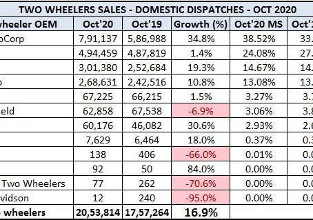 Indian 2 Wheeler Sales Figures – October 2020
