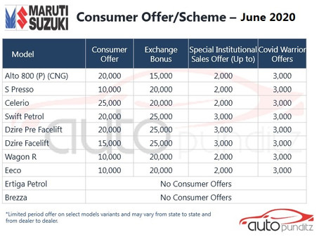 Discounts on Maruti Suzuki Models for June 2020