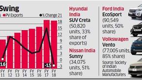 Automobile Export Sales Statistics – India