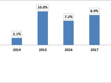 2018 Passenger Car Market Growth Analysis