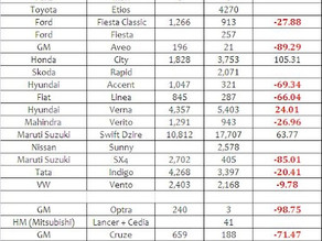 Indian Car Sales Figures – May 2012