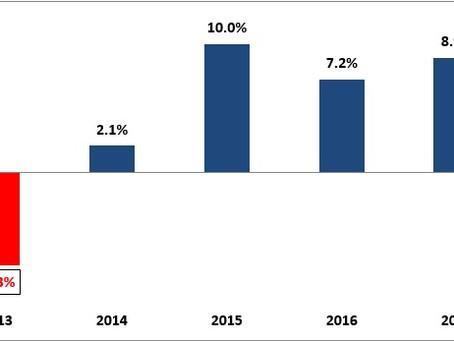 Passenger Car Market – 2018