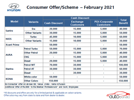 Offers on Hyundai Cars Models for February 2021