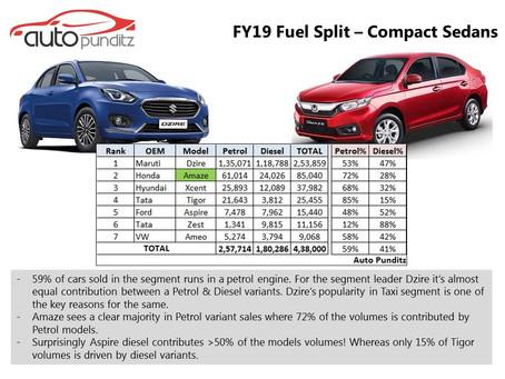 FY19 Petrol v/s Diesel Sales – Compact Sedan Segment