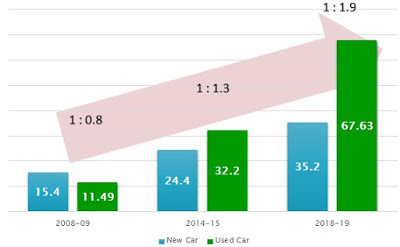 Indian Used Car Industry