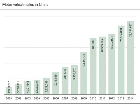 Analysis of World's Biggest Car Market – China