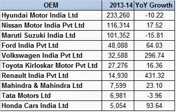 Indian Automobile Export Performance – FY13-14