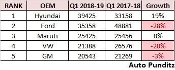 Passenger Vehicle Exports Statistics – Q1 FY19
