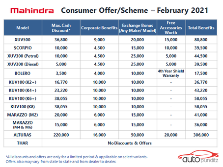 Offers on Mahindra Cars Models for February 2021