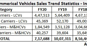 Commercial Vehicles Sales Trend – India