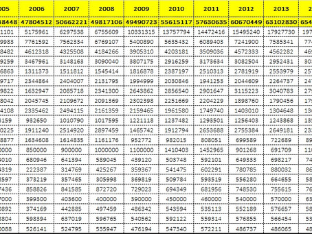 World Cars Sales Trend!