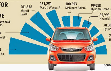 Top 10 cars for FY 2014-15
