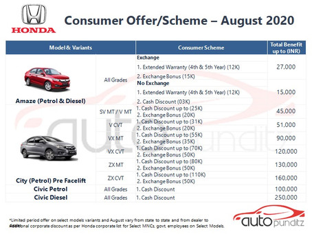 Offers on Honda Cars Models for August 2020
