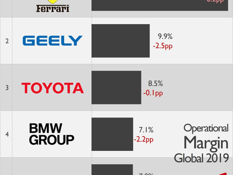 Tata Motors was one of the least profitable car makers in the world for 2019!