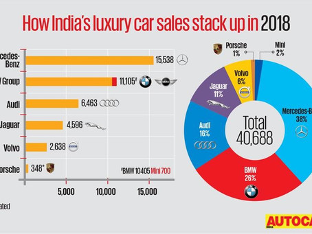 Luxury Car Market Potential in India