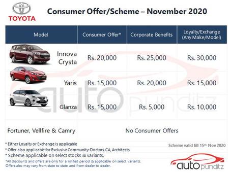 Offers on Toyota models for November 2020