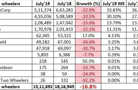 Indian 2 Wheeler Sales Figures – July 2019
