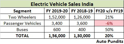 Electric Vehicle Sales India – FY2020