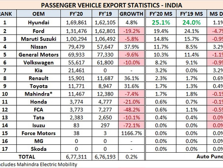 Passenger Vehicle Exports Statistics – India