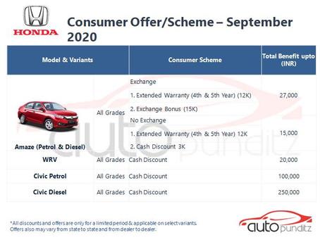 Offers on Honda Cars Models for September 2020