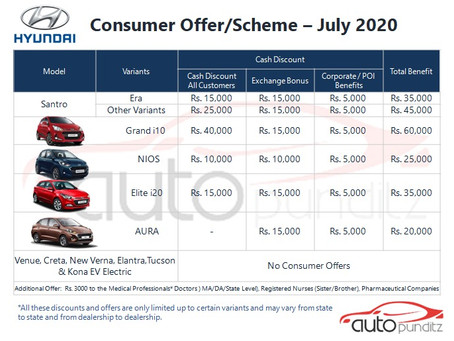 Discounts on Hyundai India Models for July 2020
