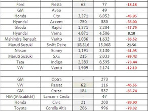 Indian Car Sales Figures – February 2013