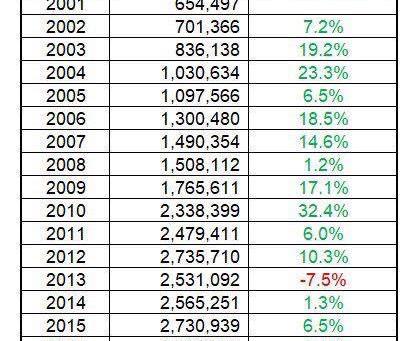 2019 Car Sales Snapshot – India