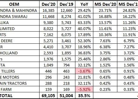 Tractors Retail Sales Statistics – December 2020